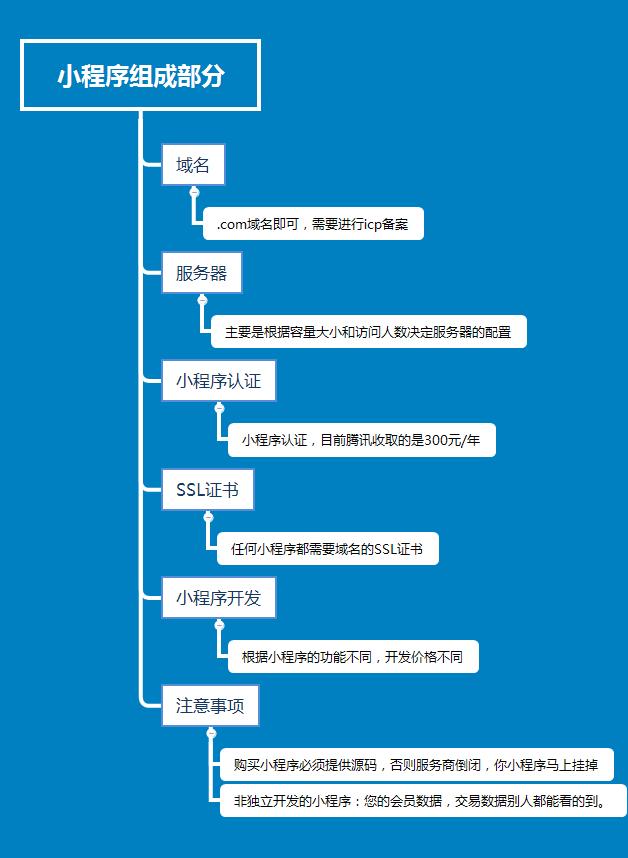 微信小程序