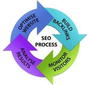 广安搜索引擎优化共享地域性本地要害词搜索引擎优化排行技能